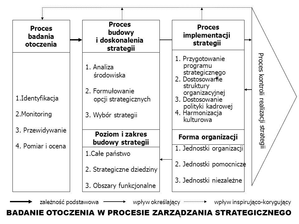 BADANIE OTOCZENIA W PROCESIE ZARZĄDZANIA STRATEGICZNEGO Proces badania otoczenia Proces budowy i doskonalenia strategii Proces implementacji strategii 1.Identyfikacja 2.Monitoring 3.