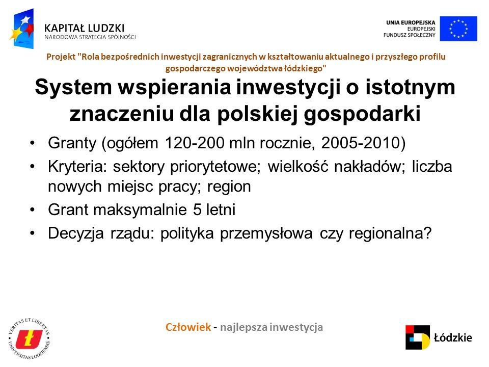 Człowiek - najlepsza inwestycja Projekt Rola bezpośrednich inwestycji zagranicznych w kształtowaniu aktualnego i przyszłego profilu gospodarczego województwa łódzkiego System wspierania inwestycji o istotnym znaczeniu dla polskiej gospodarki Granty (ogółem 120-200 mln rocznie, 2005-2010) Kryteria: sektory priorytetowe; wielkość nakładów; liczba nowych miejsc pracy; region Grant maksymalnie 5 letni Decyzja rządu: polityka przemysłowa czy regionalna