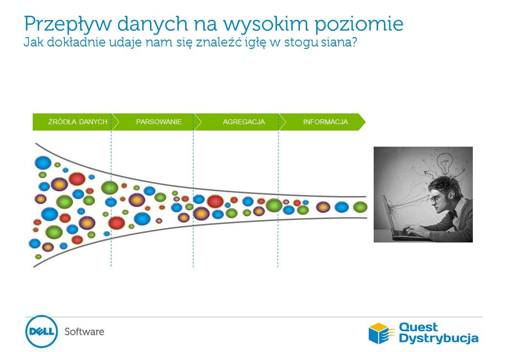 Przepływ danych na wysokim poziomie Jak dokładnie udaje nam się znaleźć igłę w stogu siana.