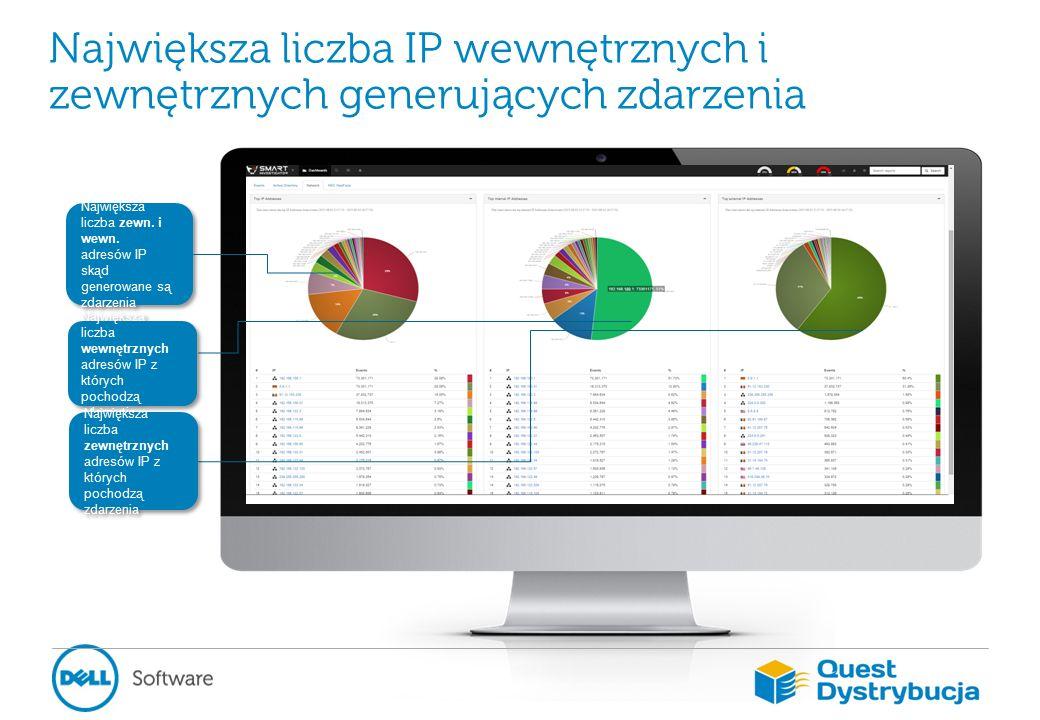 Największa liczba IP wewnętrznych i zewnętrznych generujących zdarzenia Największa liczba zewn.