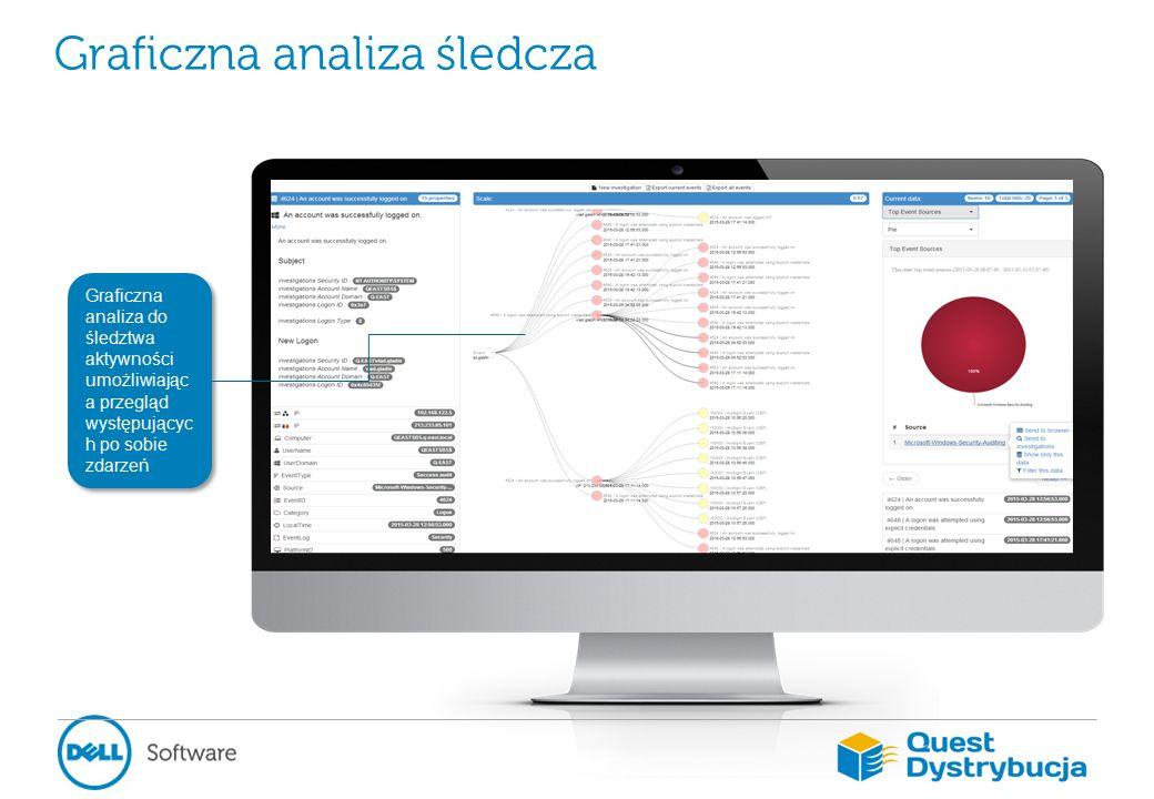 Graficzna analiza do śledztwa aktywności umożliwiając a przegląd występującyc h po sobie zdarzeń Graficzna analiza śledcza