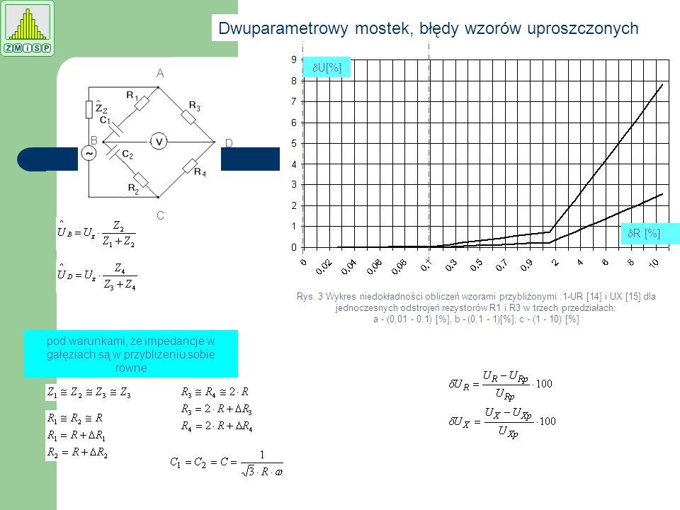 pod warunkami, że impedancje w gałęziach są w przybliżeniu sobie równe B A D C Rys. 3 Wykres niedokładności obliczeń wzorami przybliżonymi :1-UR [14]