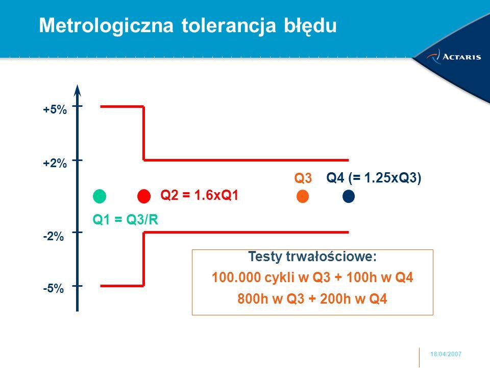 18/04/2007 Metrologiczna tolerancja błędu Q2 = 1.6xQ1 Q1 = Q3/R Q4 (= 1.25xQ3) Q3 +5% -5% +2% -2% Testy trwałościowe: 100.000 cykli w Q3 + 100h w Q4 800h w Q3 + 200h w Q4