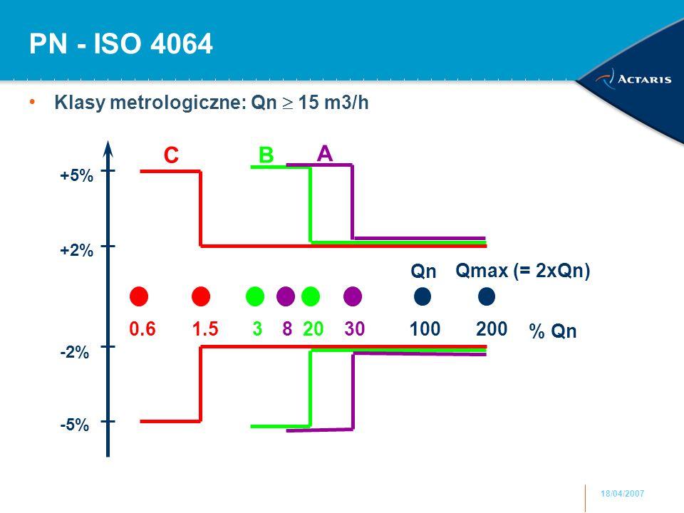 18/04/2007 PN - ISO 4064 Klasy metrologiczne: Qn  15 m3/h 1002003020831.50.6 Qmax (= 2xQn) Qn +5% -5% +2% -2% % Qn CB A
