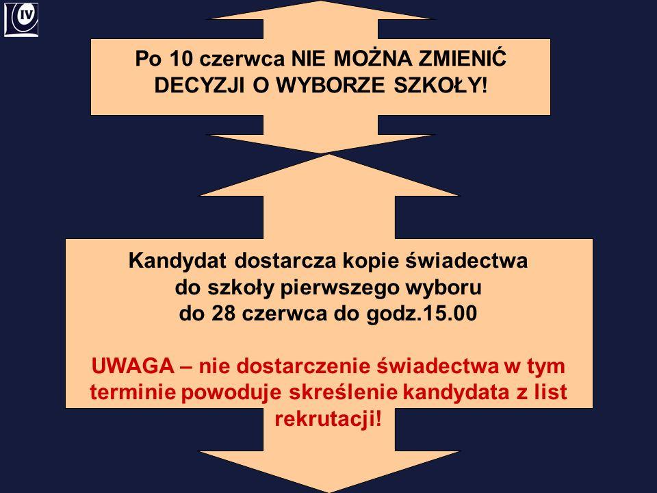Kandydat dostarcza kopie świadectwa do szkoły pierwszego wyboru do 28 czerwca do godz.15.00 UWAGA – nie dostarczenie świadectwa w tym terminie powoduj