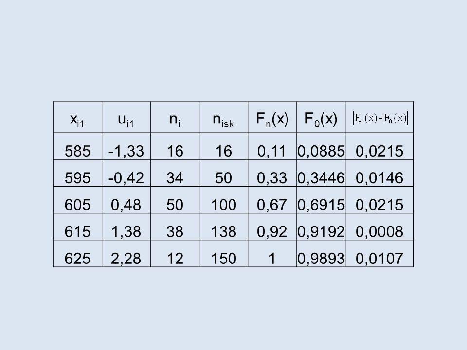 x i1 u i1 nini n isk F n (x)F 0 (x) 585-1,3316 0,110,08850,0215 595-0,4234500,330,34460,0146 6050,48501000,670,69150,0215 6151,38381380,920,91920,0008 6252,281215010,98930,0107
