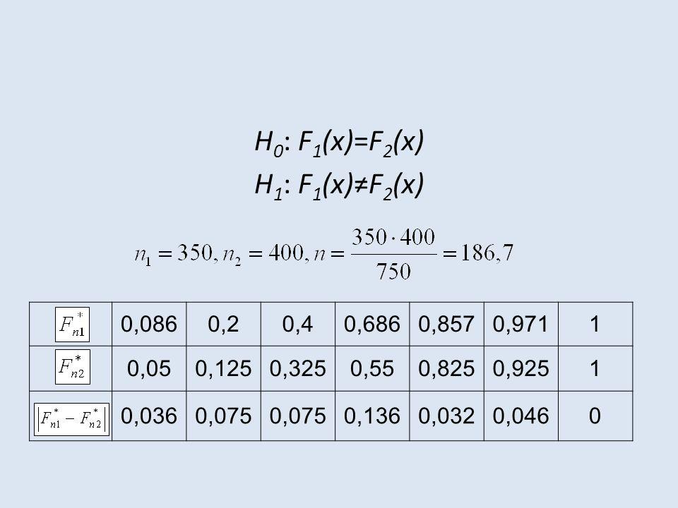 H 0 : F 1 (x)=F 2 (x) H 1 : F 1 (x)≠F 2 (x) 0,0860,20,40,6860,8570,9711 0,050,1250,3250,550,8250,9251 0,0360,075 0,1360,0320,0460