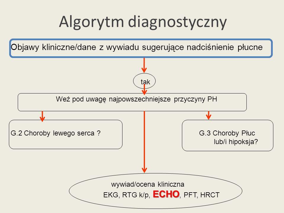 Algorytm diagnostyczny Objawy kliniczne/dane z wywiadu sugerujące nadciśnienie płucne tak Weź pod uwagę najpowszechniejsze przyczyny PH G.2 Choroby le
