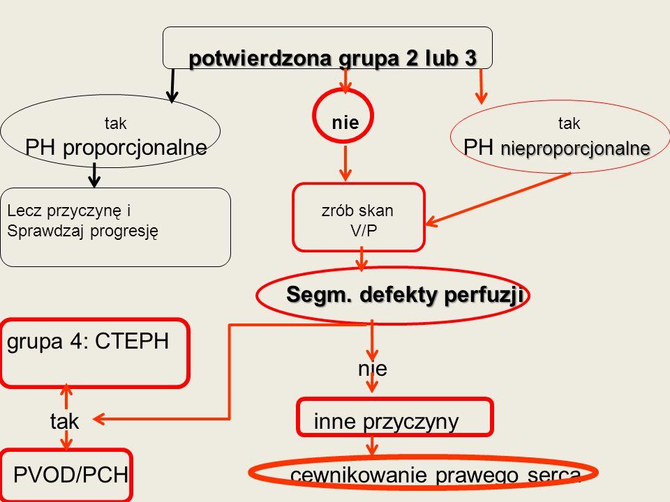 potwierdzona grupa 2 lub 3 tak nie tak nieproporcjonalne PH proporcjonalne PH nieproporcjonalne Lecz przyczynę i zrób skan Sprawdzaj progresję V/P Seg