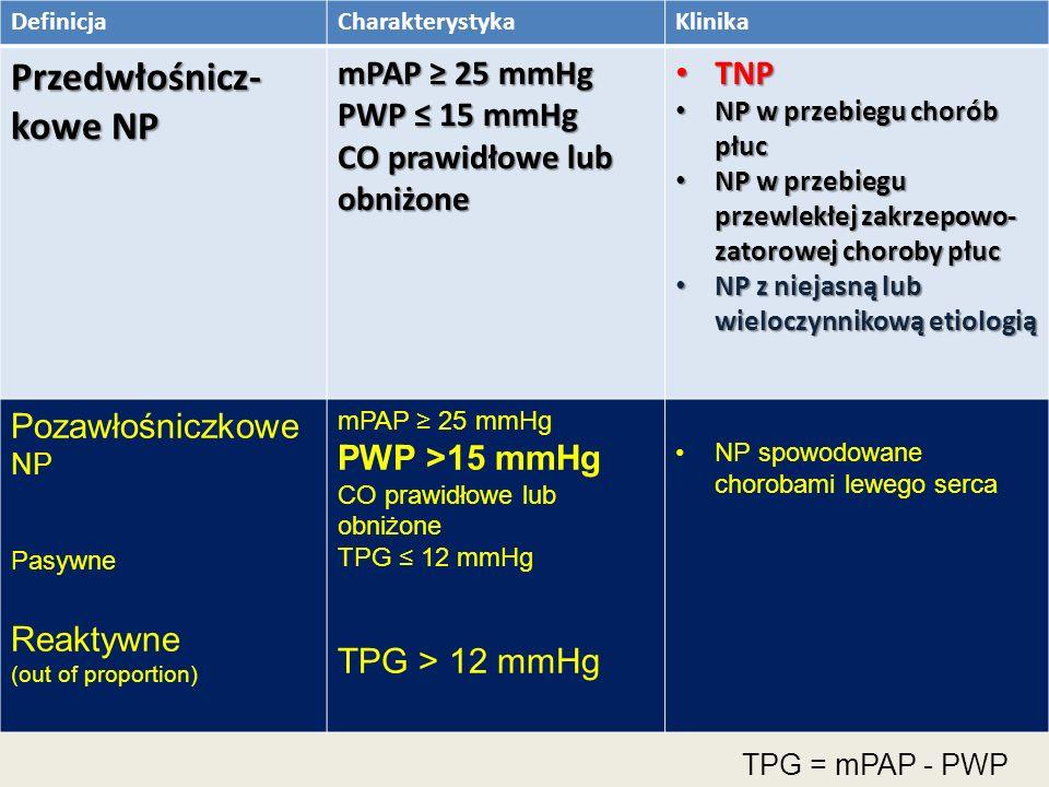 DefinicjaCharakterystykaKlinika Przedwłośnicz- kowe NP mPAP ≥ 25 mmHg PWP ≤ 15 mmHg CO prawidłowe lub obniżone TNP TNP NP w przebiegu chorób płuc NP w przebiegu chorób płuc NP w przebiegu przewlekłej zakrzepowo- zatorowej choroby płuc NP w przebiegu przewlekłej zakrzepowo- zatorowej choroby płuc NP z niejasną lub wieloczynnikową etiologią NP z niejasną lub wieloczynnikową etiologią Pozawłośniczkowe NP Pasywne Reaktywne (out of proportion) mPAP ≥ 25 mmHg PWP >15 mmHg CO prawidłowe lub obniżone TPG ≤ 12 mmHg TPG > 12 mmHg NP spowodowane chorobami lewego serca TPG = mPAP - PWP