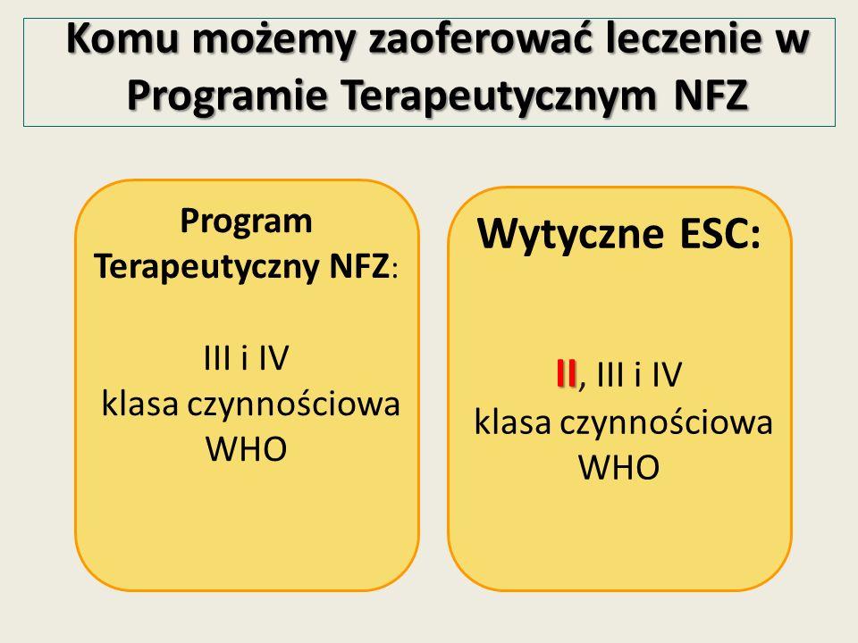 Komu możemy zaoferować leczenie w Programie Terapeutycznym NFZ Program Terapeutyczny NFZ : III i IV klasa czynnościowa WHO Wytyczne ESC: II II, III i IV klasa czynnościowa WHO