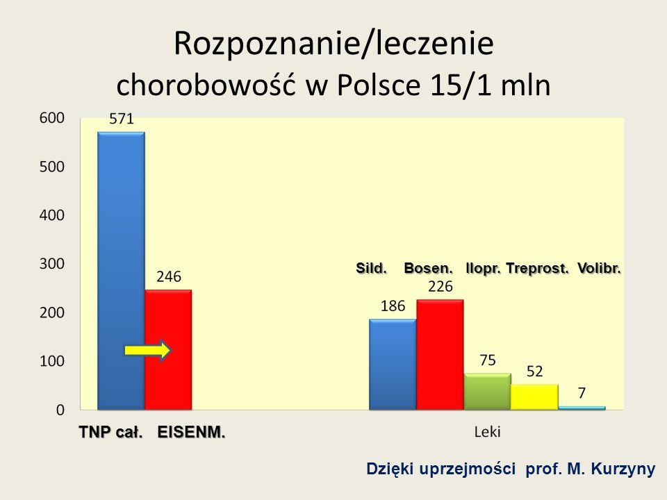 Rozpoznanie/leczenie chorobowość w Polsce 15/1 mln TNP cał. EISENM. Sild. Bosen. Ilopr. Treprost. Volibr. Dzięki uprzejmości prof. M. Kurzyny