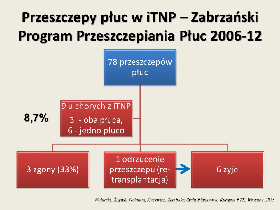 Przeszczepy płuc w iTNP – Zabrzański Program Przeszczepiania Płuc 2006-12 78 przeszczepów płuc 3 zgony (33%) 1 odrzucenie przeszczepu (re- transplantacja) 6 żyje 9 u chorych z iTNP 3 - oba płuca, 6 - jedno płuco Wojarski, Żagleń, Ochman, Kucewicz, Zembala; Sesja Plakatowa, Kongres PTK, Wrocław 2013 8,7%