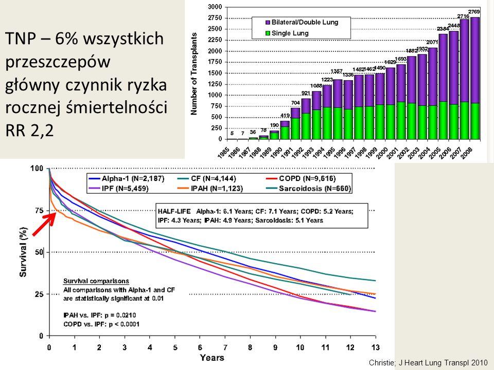 TNP – 6% wszystkich przeszczepów główny czynnik ryzka rocznej śmiertelności RR 2,2 Christie; J Heart Lung Transpl 2010