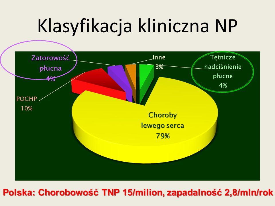 Klasyfikacja kliniczna NP Polska: Chorobowość TNP 15/milion, zapadalność 2,8/mln/rok