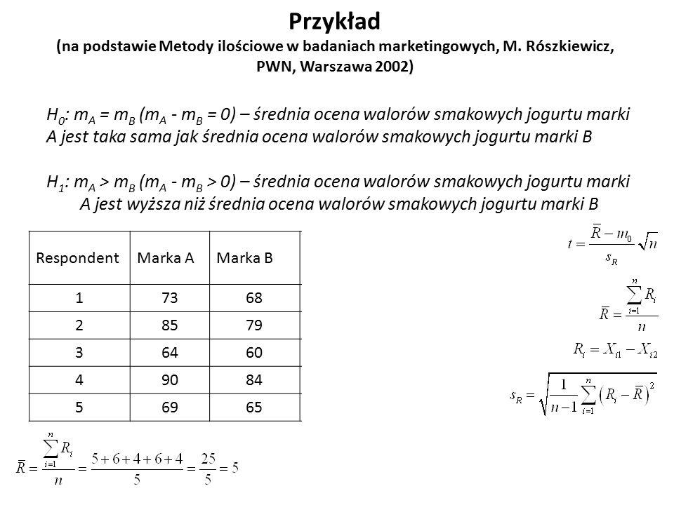Przykład (na podstawie Metody ilościowe w badaniach marketingowych, M. Rószkiewicz, PWN, Warszawa 2002) H 0 : m A = m B (m A - m B = 0) – średnia ocen