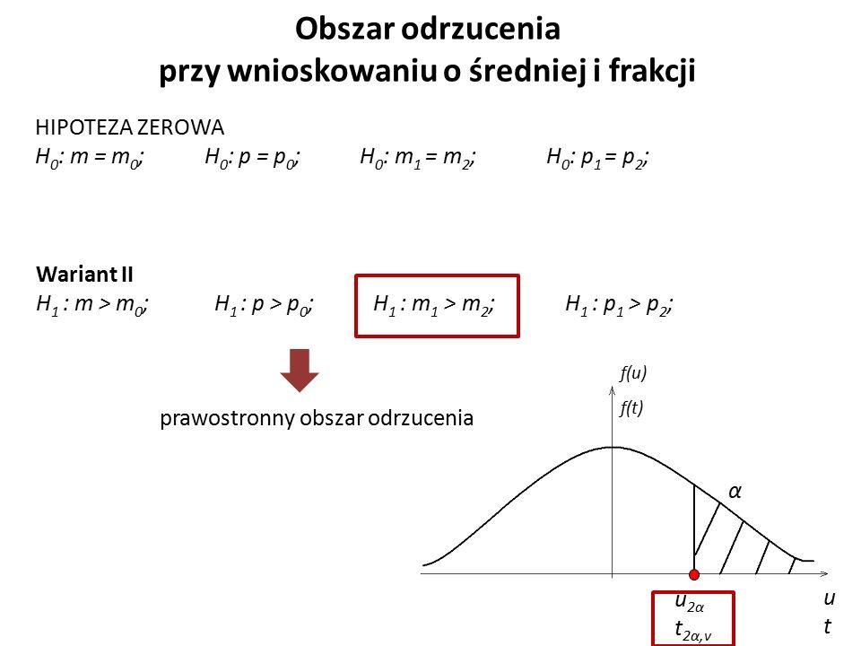 Obszar odrzucenia przy wnioskowaniu o średniej i frakcji HIPOTEZA ZEROWA H 0 : m = m 0 ; H 0 : p = p 0 ; H 0 : m 1 = m 2 ; H 0 : p 1 = p 2 ; Wariant II H 1 : m > m 0 ; H 1 : p > p 0 ; H 1 : m 1 > m 2 ; H 1 : p 1 > p 2 ; prawostronny obszar odrzucenia α u 2α t 2α,v utut f(u) f(t)