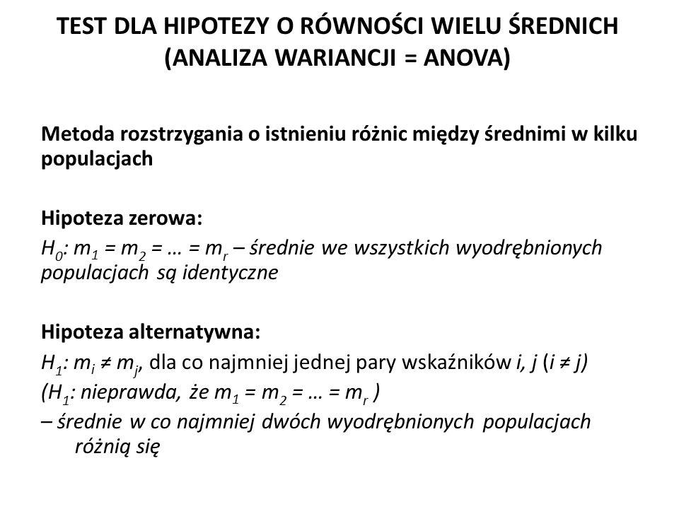 Metoda rozstrzygania o istnieniu różnic między średnimi w kilku populacjach Hipoteza zerowa: H 0 : m 1 = m 2 = … = m r – średnie we wszystkich wyodręb