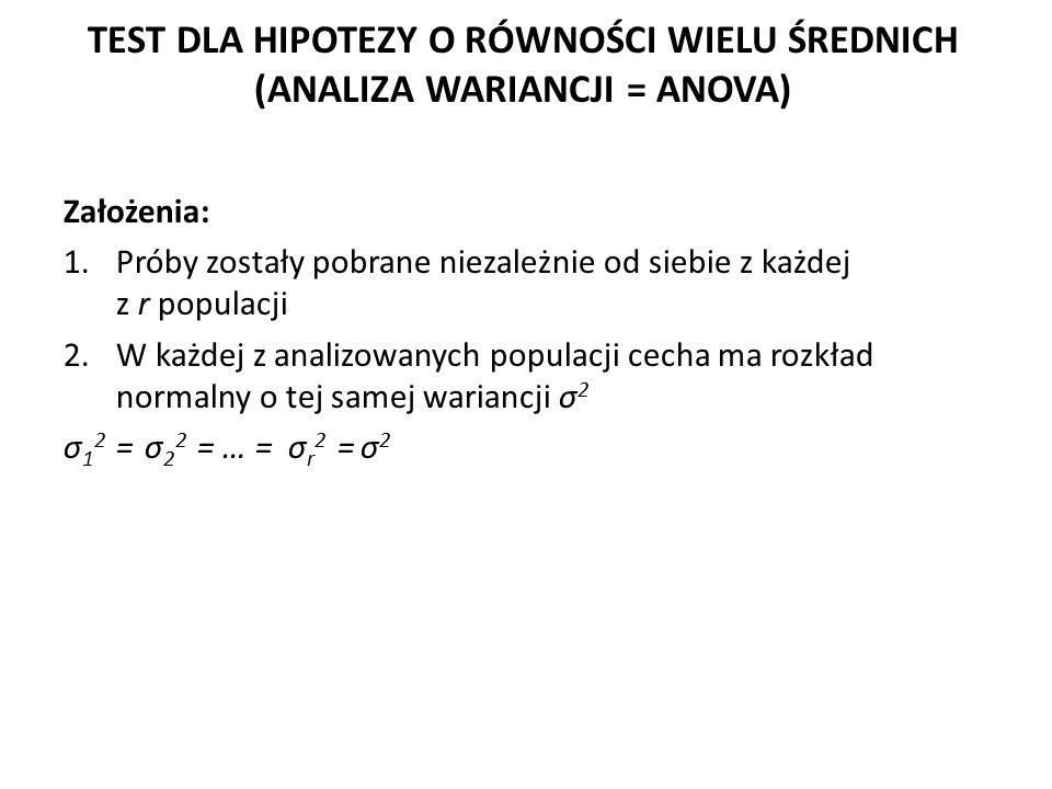 TEST DLA HIPOTEZY O RÓWNOŚCI WIELU ŚREDNICH (ANALIZA WARIANCJI = ANOVA) Założenia: 1.Próby zostały pobrane niezależnie od siebie z każdej z r populacji 2.W każdej z analizowanych populacji cecha ma rozkład normalny o tej samej wariancji σ 2 σ 1 2 = σ 2 2 = … = σ r 2 = σ 2