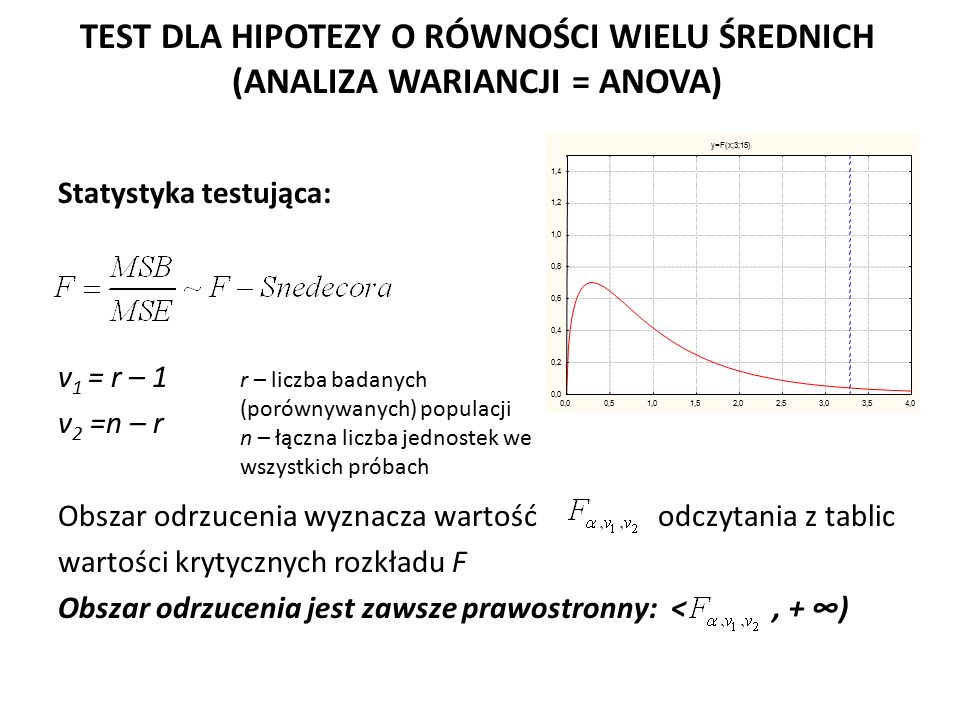 TEST DLA HIPOTEZY O RÓWNOŚCI WIELU ŚREDNICH (ANALIZA WARIANCJI = ANOVA) Statystyka testująca: v 1 = r – 1 v 2 =n – r Obszar odrzucenia wyznacza wartoś