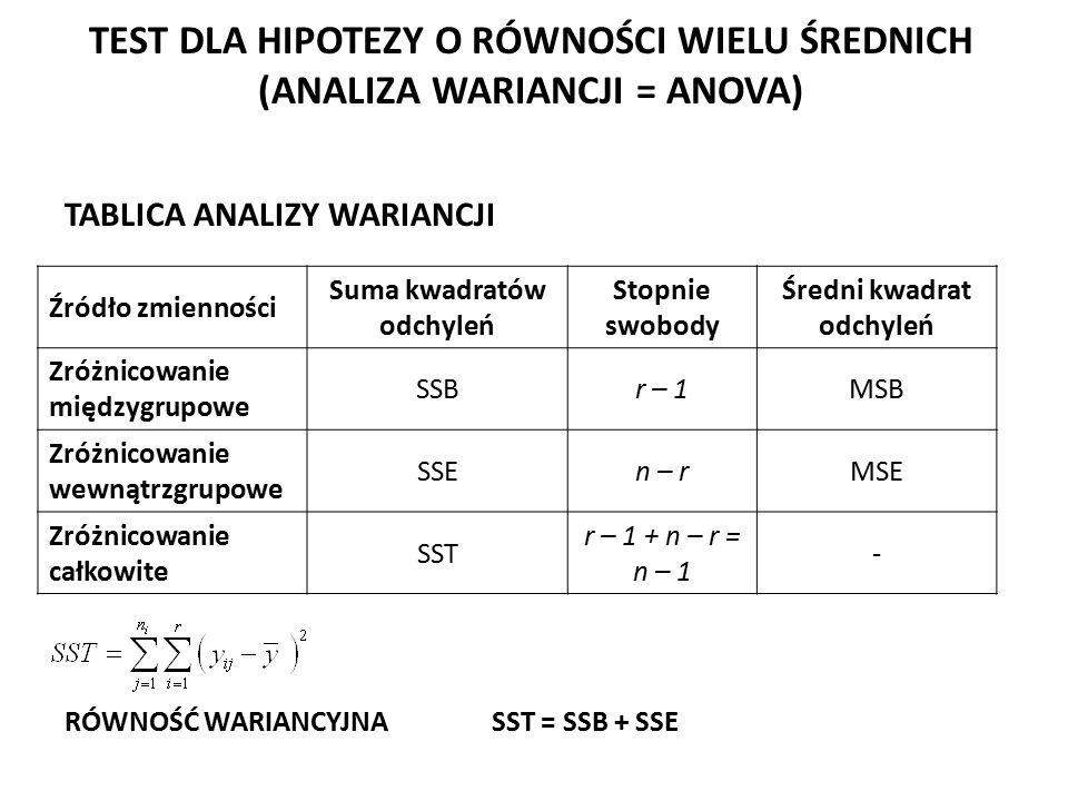 TEST DLA HIPOTEZY O RÓWNOŚCI WIELU ŚREDNICH (ANALIZA WARIANCJI = ANOVA) TABLICA ANALIZY WARIANCJI RÓWNOŚĆ WARIANCYJNASST = SSB + SSE Źródło zmienności Suma kwadratów odchyleń Stopnie swobody Średni kwadrat odchyleń Zróżnicowanie międzygrupowe SSBr – 1MSB Zróżnicowanie wewnątrzgrupowe SSEn – rMSE Zróżnicowanie całkowite SST r – 1 + n – r = n – 1 -