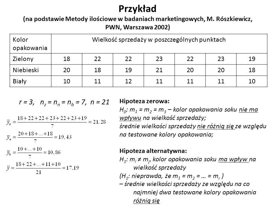 Przykład (na podstawie Metody ilościowe w badaniach marketingowych, M. Rószkiewicz, PWN, Warszawa 2002) r = 3, n z = n n = n b = 7, n = 21 Kolor opako