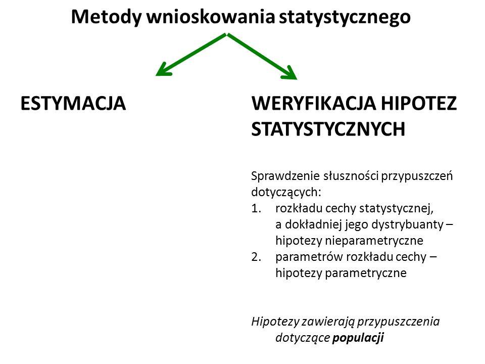 Metody wnioskowania statystycznego ESTYMACJAWERYFIKACJA HIPOTEZ STATYSTYCZNYCH Sprawdzenie słuszności przypuszczeń dotyczących: 1.rozkładu cechy statystycznej, a dokładniej jego dystrybuanty – hipotezy nieparametryczne 2.parametrów rozkładu cechy – hipotezy parametryczne Hipotezy zawierają przypuszczenia dotyczące populacji