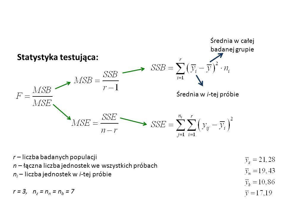 Statystyka testująca: r – liczba badanych populacji n – łączna liczba jednostek we wszystkich próbach n i – liczba jednostek w i-tej próbie r = 3, n z