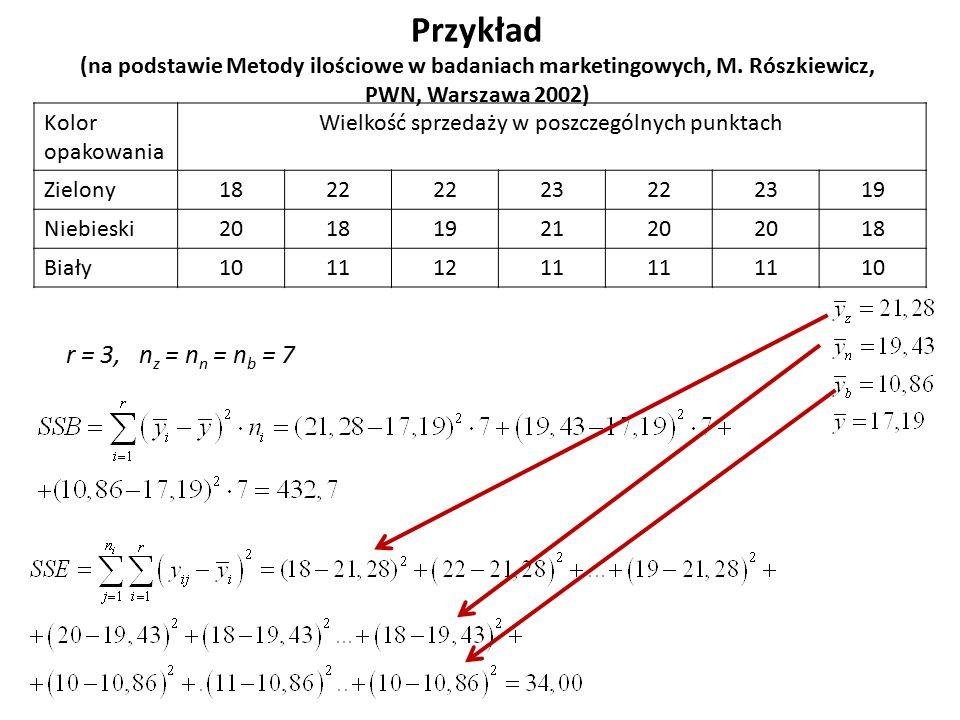 Przykład (na podstawie Metody ilościowe w badaniach marketingowych, M. Rószkiewicz, PWN, Warszawa 2002) r = 3, n z = n n = n b = 7 Kolor opakowania Wi