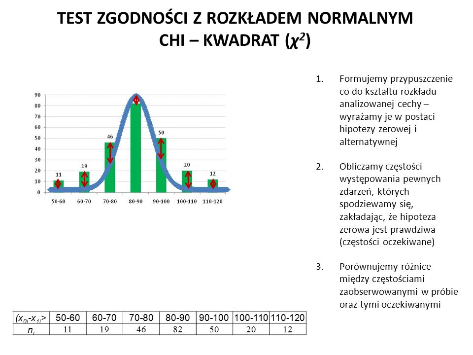 TEST ZGODNOŚCI Z ROZKŁADEM NORMALNYM CHI – KWADRAT (χ 2 ) 1.Formujemy przypuszczenie co do kształtu rozkładu analizowanej cechy – wyrażamy je w postaci hipotezy zerowej i alternatywnej 2.Obliczamy częstości występowania pewnych zdarzeń, których spodziewamy się, zakładając, że hipoteza zerowa jest prawdziwa (częstości oczekiwane) 3.Porównujemy różnice między częstościami zaobserwowanymi w próbie oraz tymi oczekiwanymi (x 0i -x 1i >50-6060-7070-8080-9090-100100-110110-120 nini 11194682502012