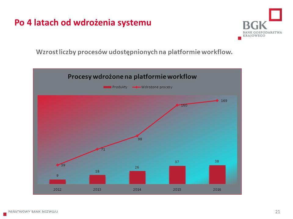 204/204/204 218/32/56 118/126/132 183/32/51 227/30/54 Po 4 latach od wdrożenia systemu 21 Wzrost liczby procesów udostępnionych na platformie workflow.