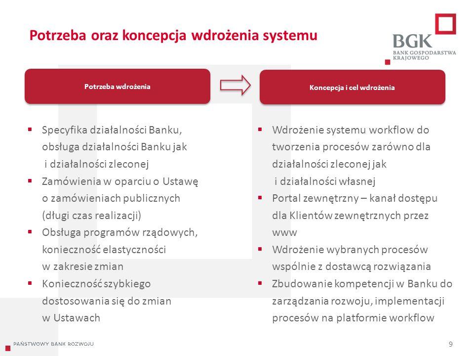 204/204/204 218/32/56 118/126/132 183/32/51 227/30/54 Potrzeba oraz koncepcja wdrożenia systemu 9 Potrzeba wdrożenia  Specyfika działalności Banku, obsługa działalności Banku jak i działalności zleconej  Zamówienia w oparciu o Ustawę o zamówieniach publicznych (długi czas realizacji)  Obsługa programów rządowych, konieczność elastyczności w zakresie zmian  Konieczność szybkiego dostosowania się do zmian w Ustawach Koncepcja i cel wdrożenia  Wdrożenie systemu workflow do tworzenia procesów zarówno dla działalności zleconej jak i działalności własnej  Portal zewnętrzny – kanał dostępu dla Klientów zewnętrznych przez www  Wdrożenie wybranych procesów wspólnie z dostawcą rozwiązania  Zbudowanie kompetencji w Banku do zarządzania rozwoju, implementacji procesów na platformie workflow