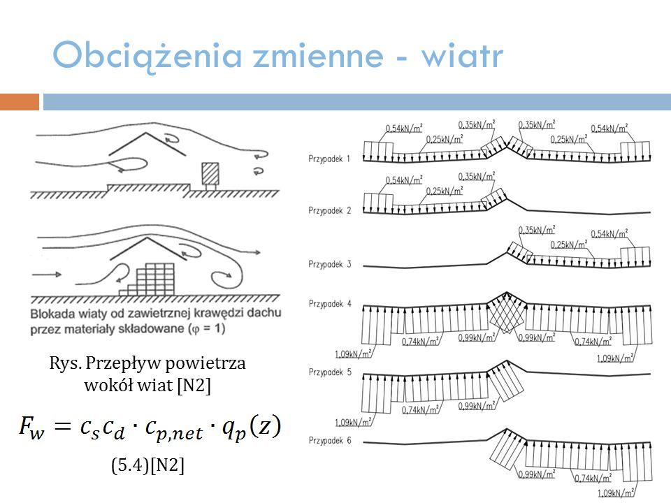 Obciążenia zmienne - wiatr (5.4)[N2] Rys. Przepływ powietrza wokół wiat [N2]