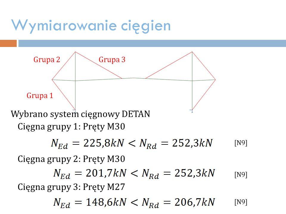 Wymiarowanie cięgien Wybrano system cięgnowy DETAN Cięgna grupy 1: Pręty M30 Cięgna grupy 2: Pręty M30 Cięgna grupy 3: Pręty M27 [N9] Grupa 1 Grupa 2Grupa 3