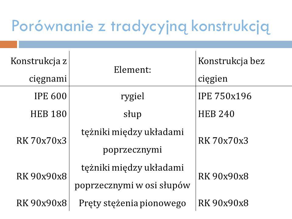 Porównanie z tradycyjną konstrukcją Konstrukcja z cięgnami Element: Konstrukcja bez cięgien IPE 600rygielIPE 750x196 HEB 180słupHEB 240 RK 70x70x3 tężniki między układami poprzecznymi RK 70x70x3 RK 90x90x8 tężniki między układami poprzecznymi w osi słupów RK 90x90x8 Pręty stężenia pionowegoRK 90x90x8