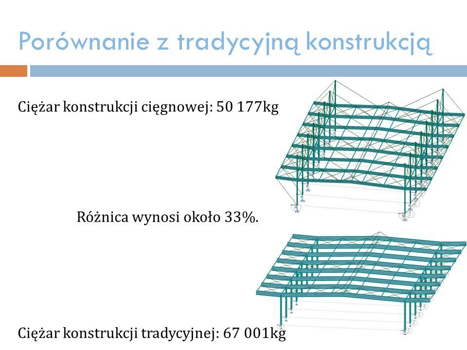 Porównanie z tradycyjną konstrukcją Różnica wynosi około 33%.