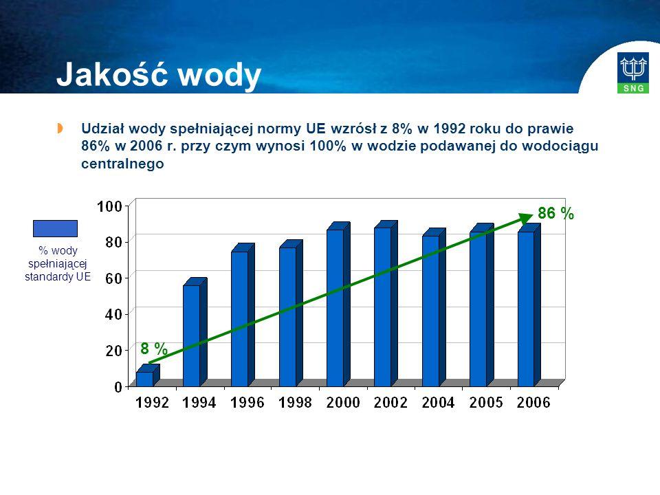 Jakość wody  Udział wody spełniającej normy UE wzrósł z 8% w 1992 roku do prawie 86% w 2006 r.