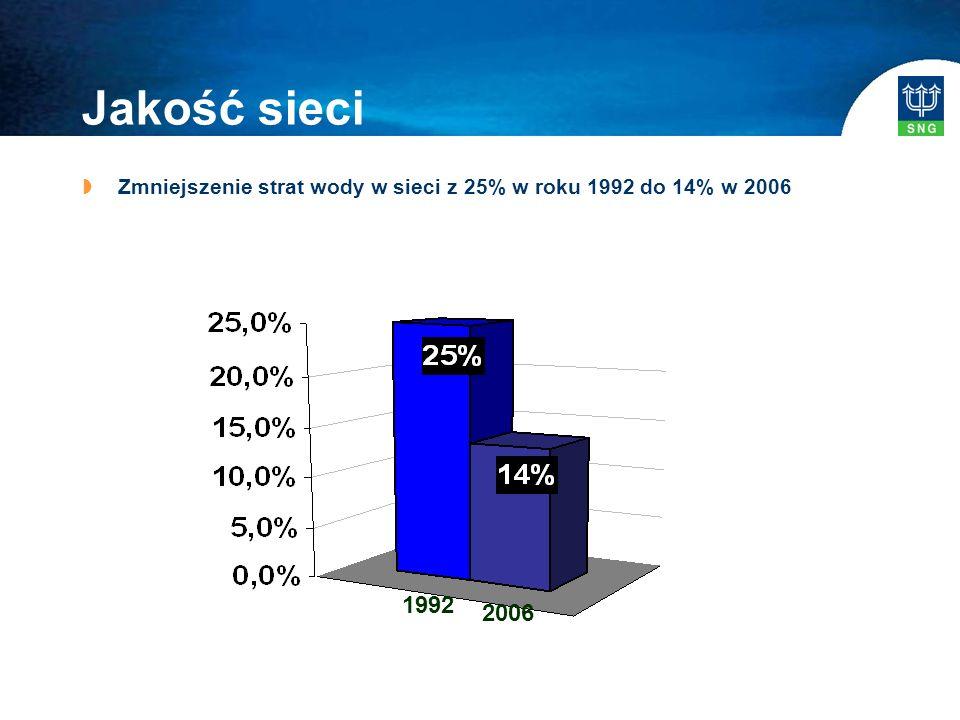 Jakość sieci  Zmniejszenie strat wody w sieci z 25% w roku 1992 do 14% w 2006 1992 2006