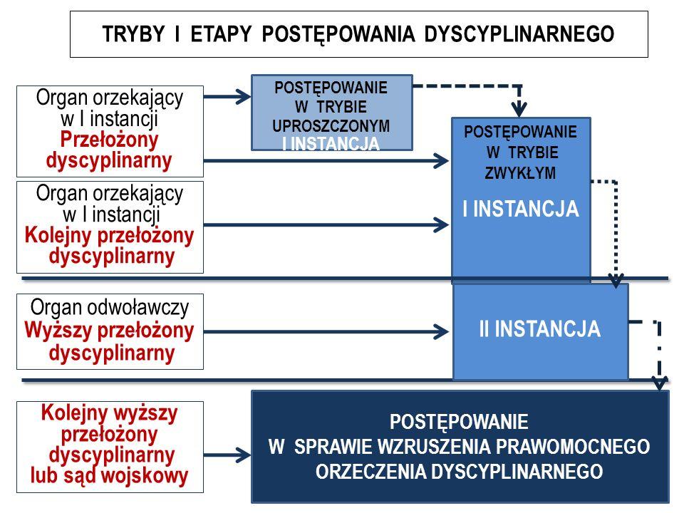 TRYBY I ETAPY POSTĘPOWANIA DYSCYPLINARNEGO POSTĘPOWANIE W TRYBIE UPROSZCZONYM I INSTANCJA POSTĘPOWANIE W TRYBIE ZWYKŁYM I INSTANCJA POSTĘPOWANIE W SPRAWIE WZRUSZENIA PRAWOMOCNEGO ORZECZENIA DYSCYPLINARNEGO Organ odwoławczy Wyższy przełożony dyscyplinarny Organ orzekający w I instancji Kolejny przełożony dyscyplinarny Kolejny wyższy przełożony dyscyplinarny lub sąd wojskowy Organ orzekający w I instancji Przełożony dyscyplinarny II INSTANCJA