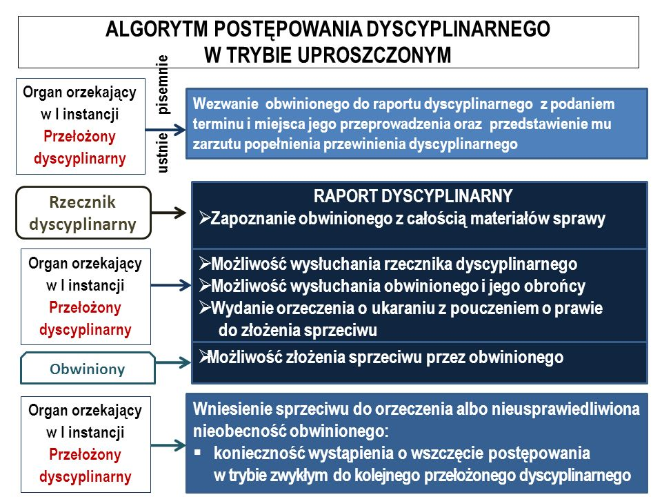 ALGORYTM POSTĘPOWANIA DYSCYPLINARNEGO W TRYBIE UPROSZCZONYM Wezwanie obwinionego do raportu dyscyplinarnego z podaniem terminu i miejsca jego przeprowadzenia oraz przedstawienie mu zarzutu popełnienia przewinienia dyscyplinarnego Organ orzekający w I instancji Przełożony dyscyplinarny pisemnie ustnie RAPORT DYSCYPLINARNY  Zapoznanie obwinionego z całością materiałów sprawy Rzecznik dyscyplinarny Organ orzekający w I instancji Przełożony dyscyplinarny Obwiniony  Możliwość wysłuchania rzecznika dyscyplinarnego  Możliwość wysłuchania obwinionego i jego obrońcy  Wydanie orzeczenia o ukaraniu z pouczeniem o prawie do złożenia sprzeciwu  Możliwość złożenia sprzeciwu przez obwinionego Wniesienie sprzeciwu do orzeczenia albo nieusprawiedliwiona nieobecność obwinionego:  konieczność wystąpienia o wszczęcie postępowania w trybie zwykłym do kolejnego przełożonego dyscyplinarnego Organ orzekający w I instancji Przełożony dyscyplinarny