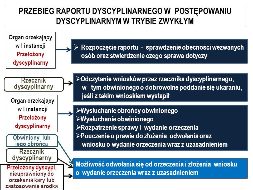 PRZEBIEG RAPORTU DYSCYPLINARNEGO W POSTĘPOWANIU DYSCYPLINARNYM W TRYBIE ZWYKŁYM  Rozpoczęcie raportu - sprawdzenie obecności wezwanych osób oraz stwierdzenie czego sprawa dotyczy Organ orzekający w I instancji Przełożony dyscyplinarny  Odczytanie wniosków przez rzecznika dyscyplinarnego, w tym obwinionego o dobrowolne poddanie się ukaraniu, jeśli z takim wnioskiem wystąpił Rzecznik dyscyplinarny Organ orzekający w I instancji Przełożony dyscyplinarny Obwiniony lub jego obrońca  Wysłuchanie obrońcy obwinionego  Wysłuchanie obwinionego  Rozpatrzenie sprawy i wydanie orzeczenia  Pouczenie o prawie do złożenia odwołania oraz wniosku o wydanie orzeczenia wraz z uzasadnieniem Możliwość odwołania się od orzeczenia i złożenia wniosku o wydanie orzeczenia wraz z uzasadnieniem Rzecznik dyscyplinarny Przełożony dyscypl.