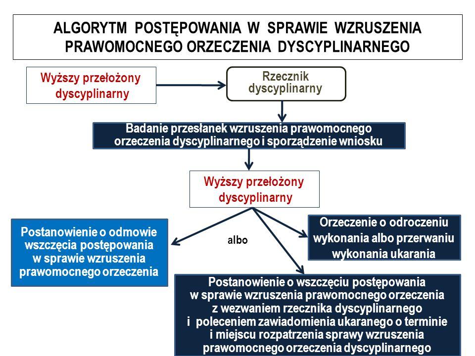 ALGORYTM POSTĘPOWANIA W SPRAWIE WZRUSZENIA PRAWOMOCNEGO ORZECZENIA DYSCYPLINARNEGO Wyższy przełożony dyscyplinarny Badanie przesłanek wzruszenia prawomocnego orzeczenia dyscyplinarnego i sporządzenie wniosku Rzecznik dyscyplinarny Wyższy przełożony dyscyplinarny Postanowienie o odmowie wszczęcia postępowania w sprawie wzruszenia prawomocnego orzeczenia Postanowienie o wszczęciu postępowania w sprawie wzruszenia prawomocnego orzeczenia z wezwaniem rzecznika dyscyplinarnego i poleceniem zawiadomienia ukaranego o terminie i miejscu rozpatrzenia sprawy wzruszenia prawomocnego orzeczenia dyscyplinarnego albo Orzeczenie o odroczeniu wykonania albo przerwaniu wykonania ukarania