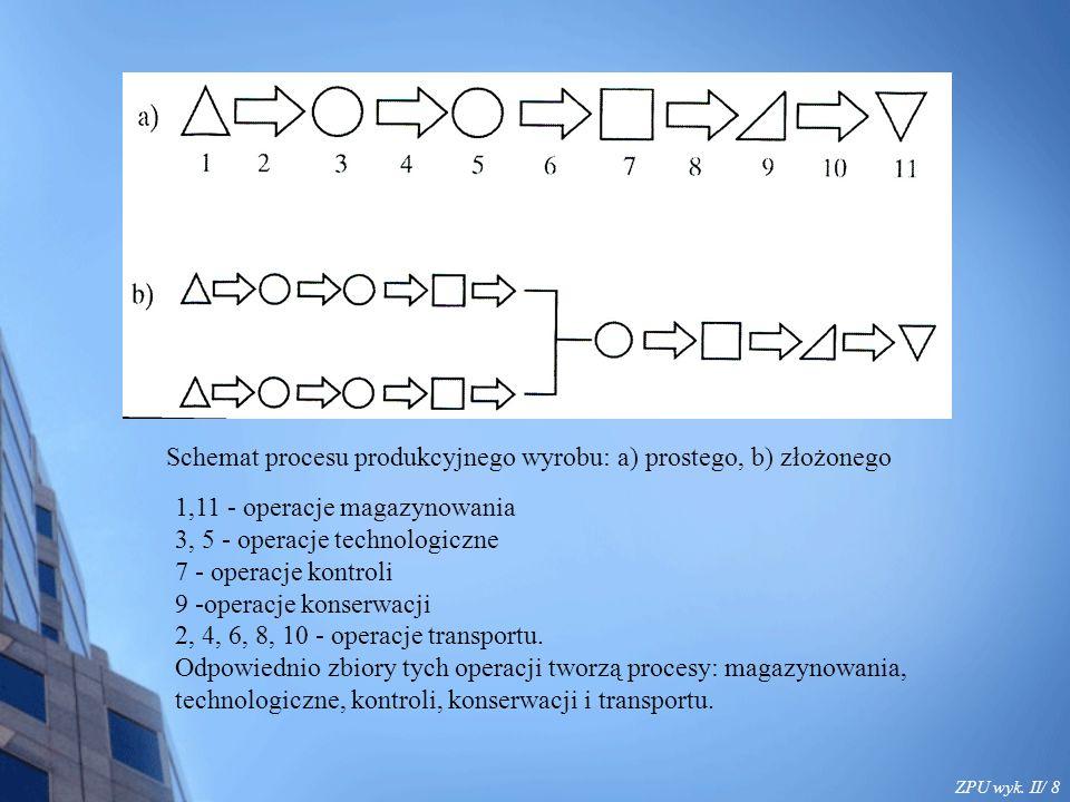 ZPU wyk. II/ 9 Schemat fragmentu struktury procesu produkcyjnego wyrobu – pompy PS2