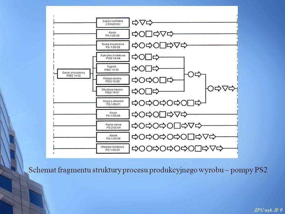 ZPU wyk.II/ 20 3.Zasada proporcjonalności 3.