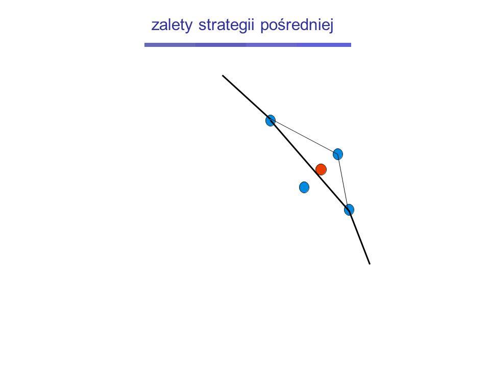 zalety strategii pośredniej
