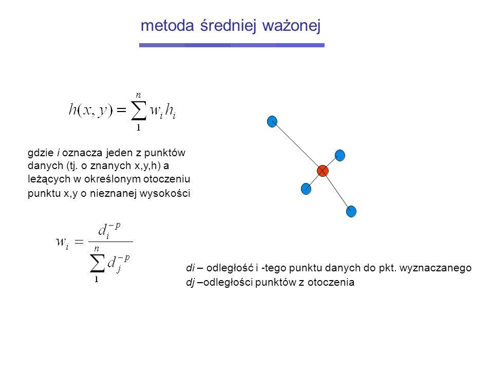 gdzie i oznacza jeden z punktów danych (tj. o znanych x,y,h) a leżących w określonym otoczeniu punktu x,y o nieznanej wysokości di – odległość i -tego