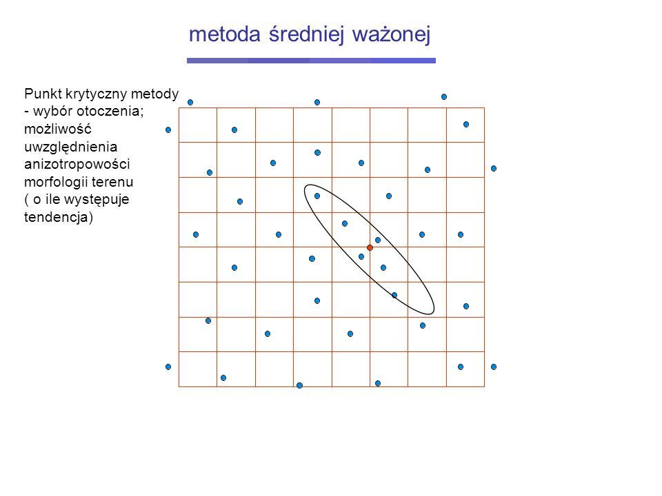 Punkt krytyczny metody - wybór otoczenia; możliwość uwzględnienia anizotropowości morfologii terenu ( o ile występuje tendencja) metoda średniej ważon