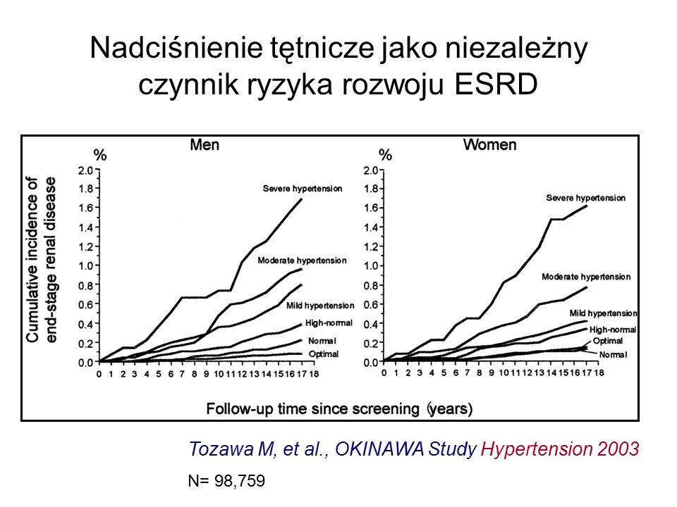 Nadciśnienie tętnicze jako niezależny czynnik ryzyka rozwoju ESRD Tozawa M, et al., OKINAWA Study Hypertension 2003 N= 98,759