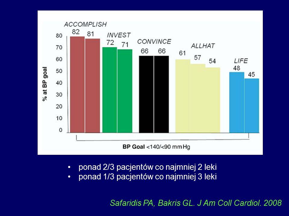 ponad 2/3 pacjentów co najmniej 2 leki ponad 1/3 pacjentów co najmniej 3 leki Safaridis PA, Bakris GL.