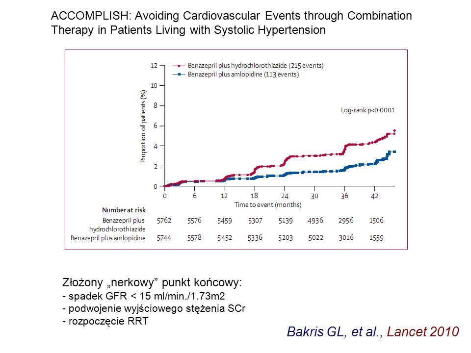 """Bakris GL, et al., Lancet 2010 Złożony """"nerkowy punkt końcowy: - spadek GFR < 15 ml/min./1.73m2 - podwojenie wyjściowego stężenia SCr - rozpoczęcie RRT ACCOMPLISH: Avoiding Cardiovascular Events through Combination Therapy in Patients Living with Systolic Hypertension"""